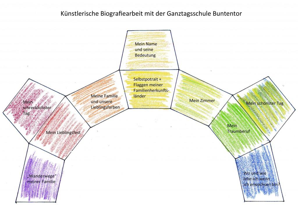 Künstlerische Biografiearbeit Buch + Inhalt Buntentor